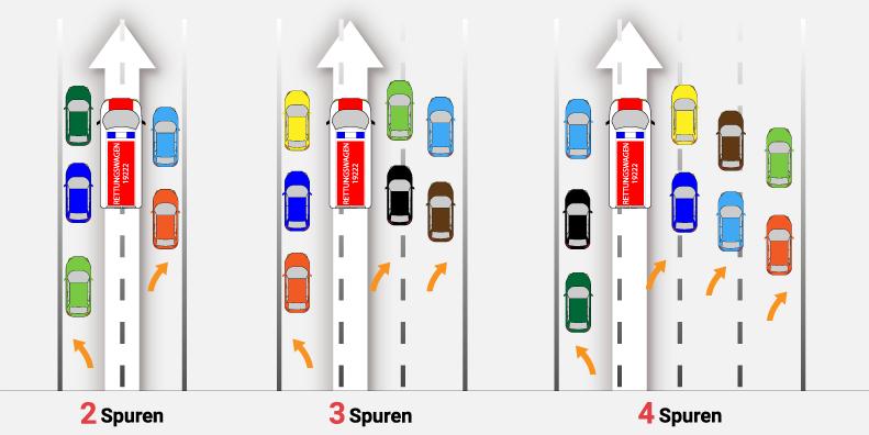 rettungsgasse - Autobahn Unfall – von 130 auf 0 km/h! So verhalten Sie sich richtig